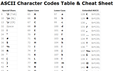 Unicode system in java code stall - Ascii binary character table ...