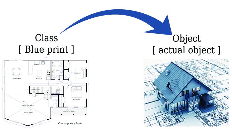 class -blueprint.jpg