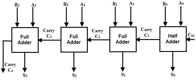 4-bit-adder.jpg
