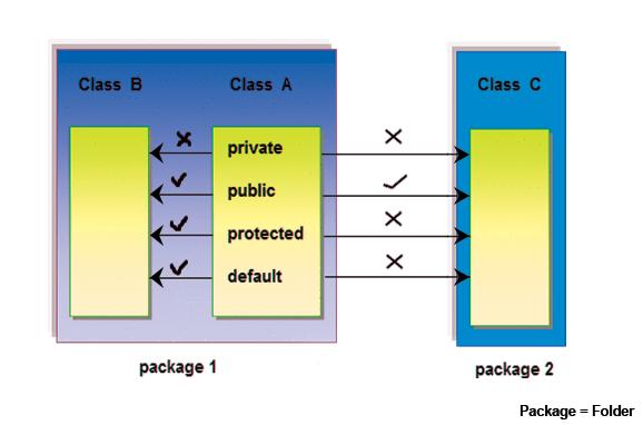 access-modifiers-image