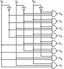 5 32 decoder design using 4 3 8 decoders and 1 2 4 decoder in rh codestall org 3-To-8 Decoder with Enable 3 to 8 Decoder Truth Table