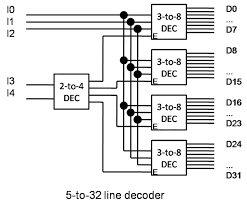 5:32 Decoder Design using 4 3:8 Decoders and 1 2:4 Decoder