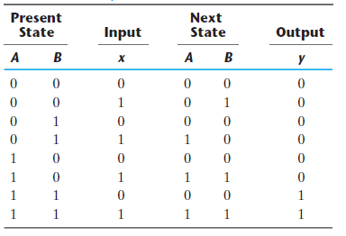 SEQUENCE DETECTION OF 3 1'S or MORE USING MOORE MODEL – CODE STALL