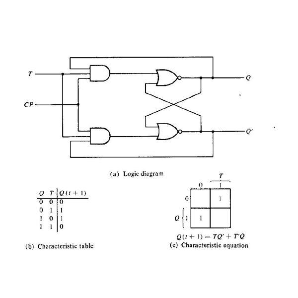 [NRIO_4796]   T FLIP FLOP – CODE STALL   T Flip Flop Logic Diagram      CODE STALL - WordPress.com