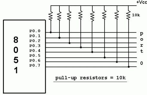 p0 as output