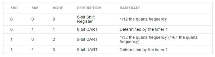 UART (UNIVERSAL ASYNCHRONOUS RECEIVER AND TRANSMITTER