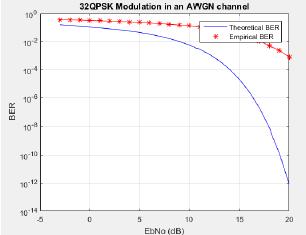 32-QPSK MODULATION(BER vs SNR) – CODE STALL